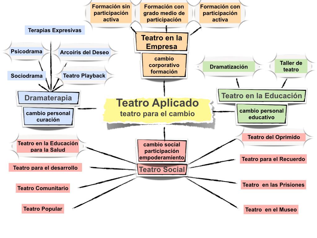 Mapa_Teatro_Aplicado_Master.001