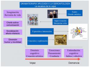 Dramaterapia-gerontologia